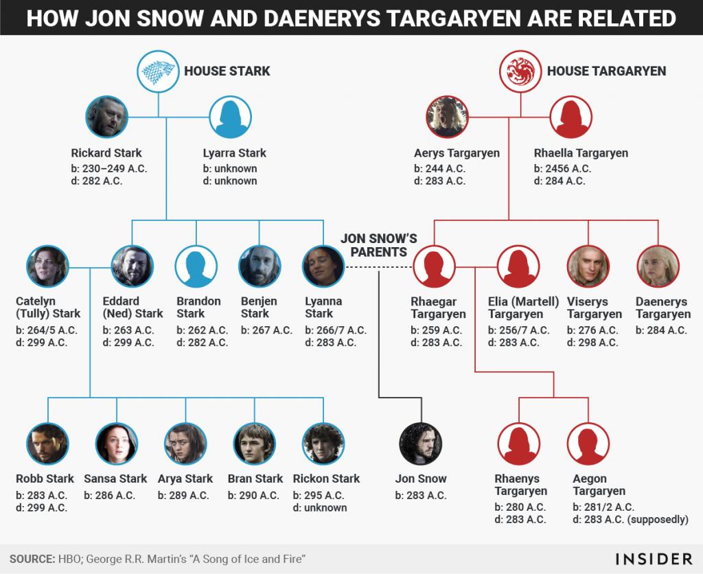 Como Jon Snow e Daenerys estão ligados por sangue.